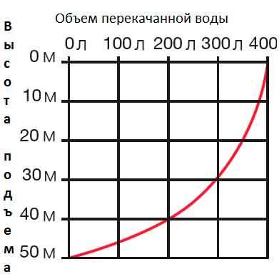Шкала производительности