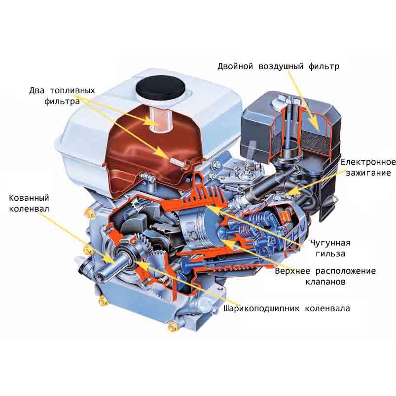 Инновационные технологии двигателя